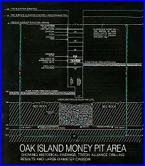 Oak Island Money Pit Area